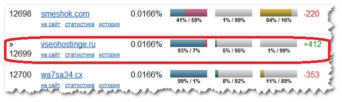 Рейтинг сайтов второго уровня на Webomer