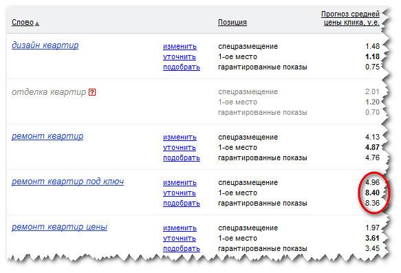 Прогноз средней цены за клик в Яндекс-директ
