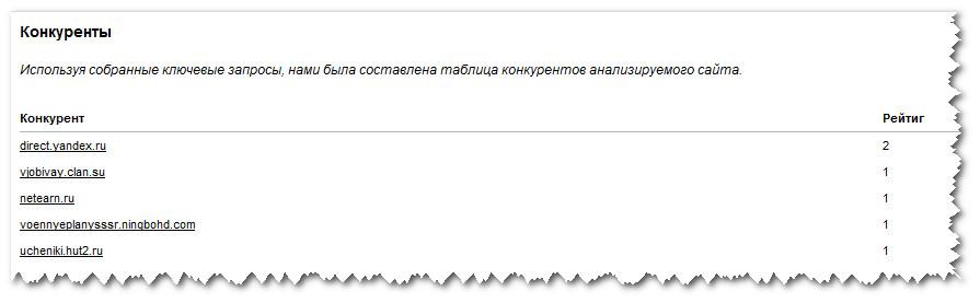 Блок PR-CY.ru Конкуренты