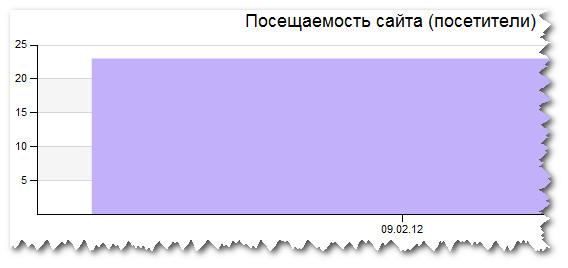 Количество посетителей на сайте