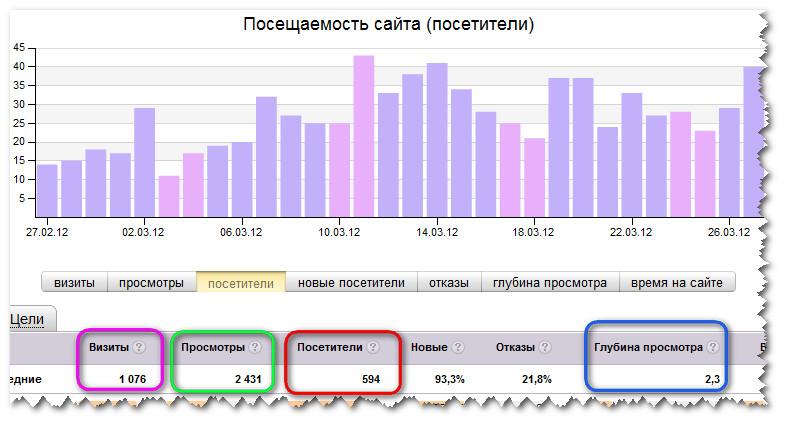 Интернет-трафик за месяц
