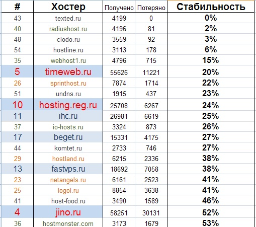 Обзор хостинга 2011. Самые стабильные хостеры Рунета