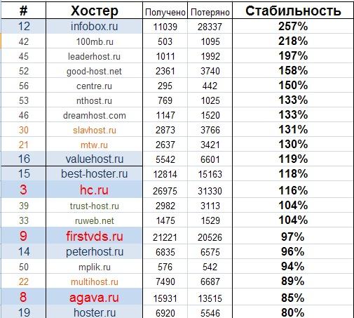 Обзор хостинга 2011. Самые нестабильные хостеры Рунета