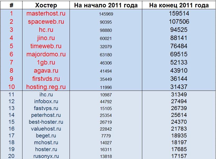 Обзор хостингов 2011. Первая 20-ка