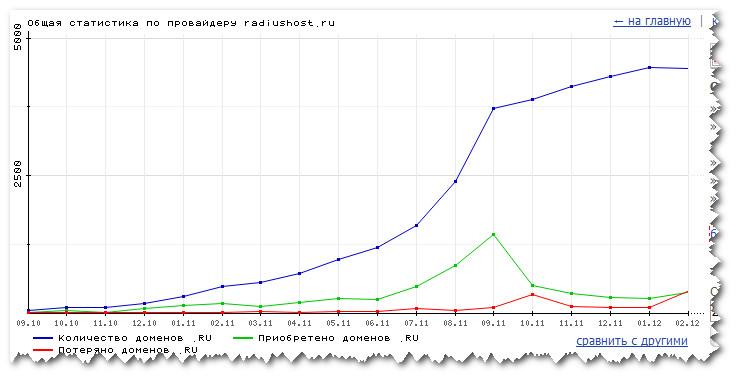 RadiusHost. Рост доменной базы
