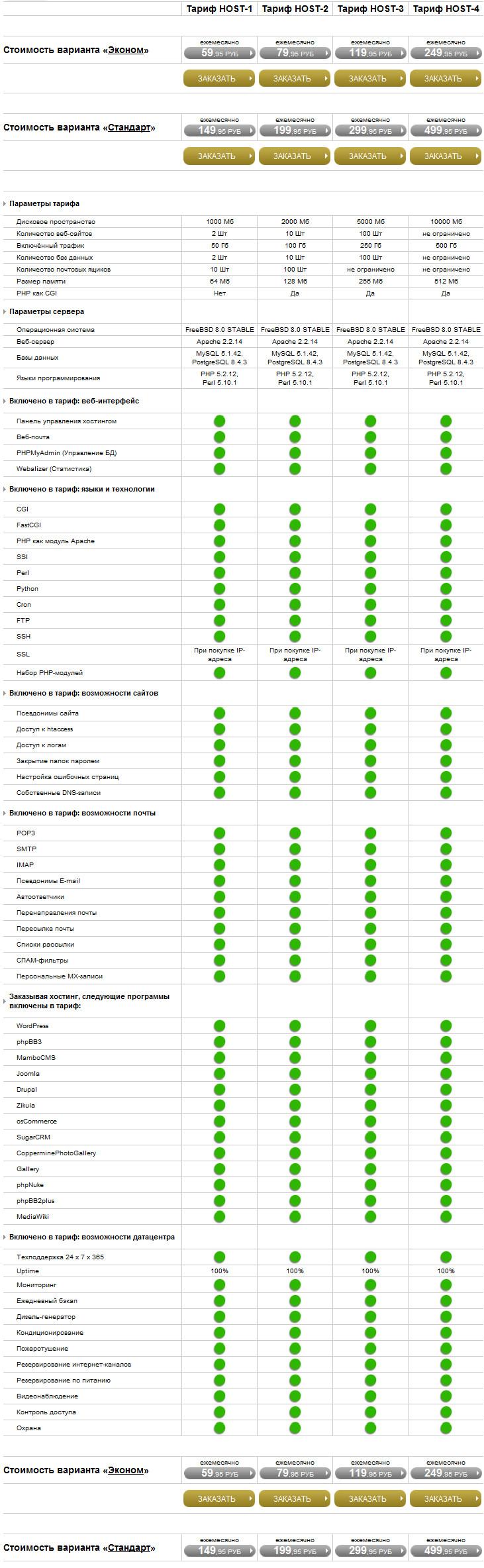 RadiusHost. Сравнительная таблица тарифов виртуального хостинга