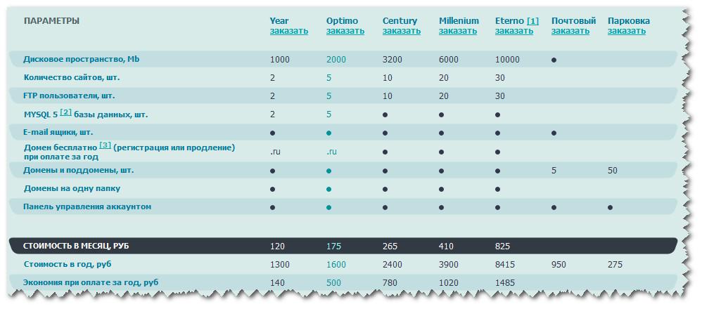 Сравнение тарифов TimWeb