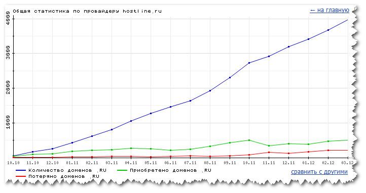 Hostline. Статистика роста доменов за 2011 год