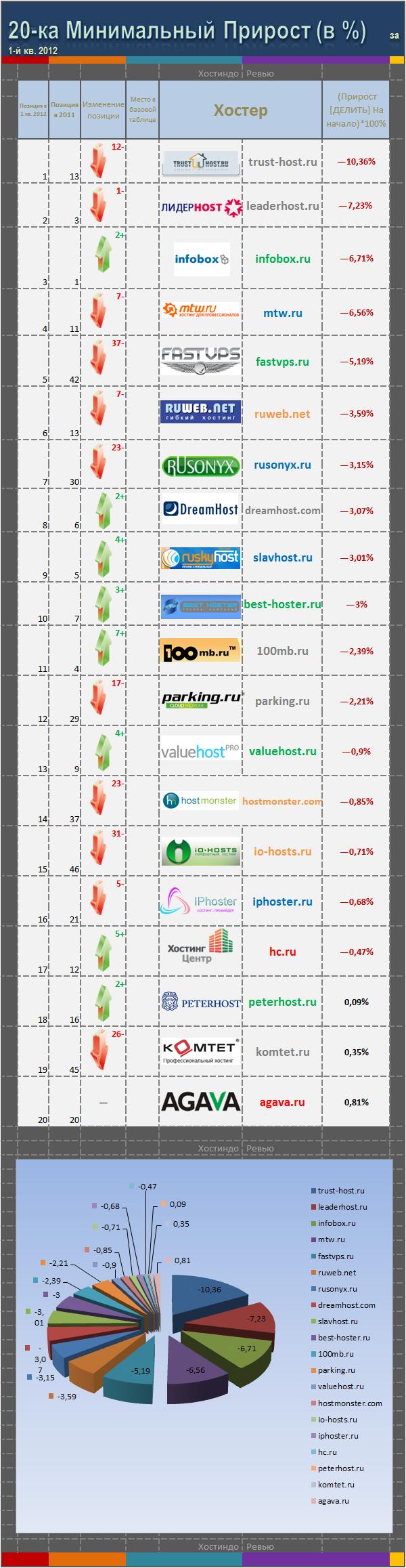Хостеры с минимальным ростом доменной базы в % от начала периода