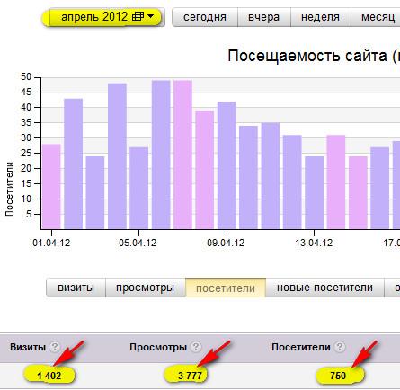 Количество посетителей по данным Яндекс.Метрики
