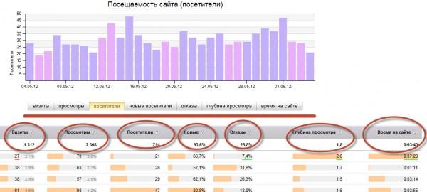 Срезы показателей поведенческих факторов Яндекс Метрики