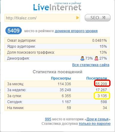 """Счетчик LiveInternet показателей блога """"Волшебный мир своими руками"""""""
